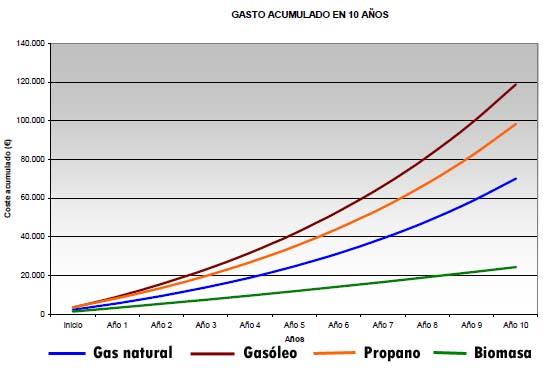 Gráfica Comparativa combustibles gasto acumulado 10 años