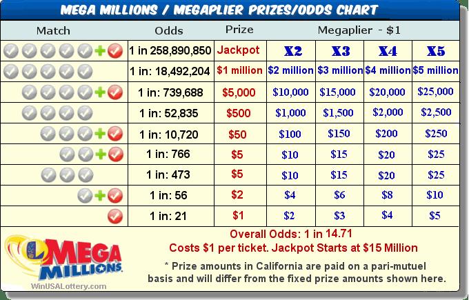 mega millions prize chart - Tamil