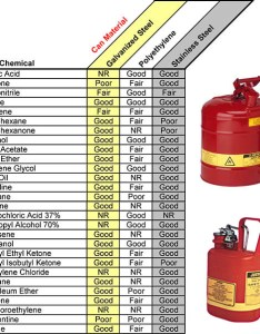 Justrite safety can compatibility guide also chemical chart rh calpaclab