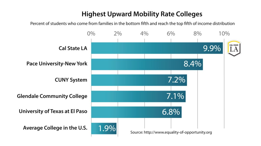 Chart showing Cal State LA's #1 ranking in upward mobility