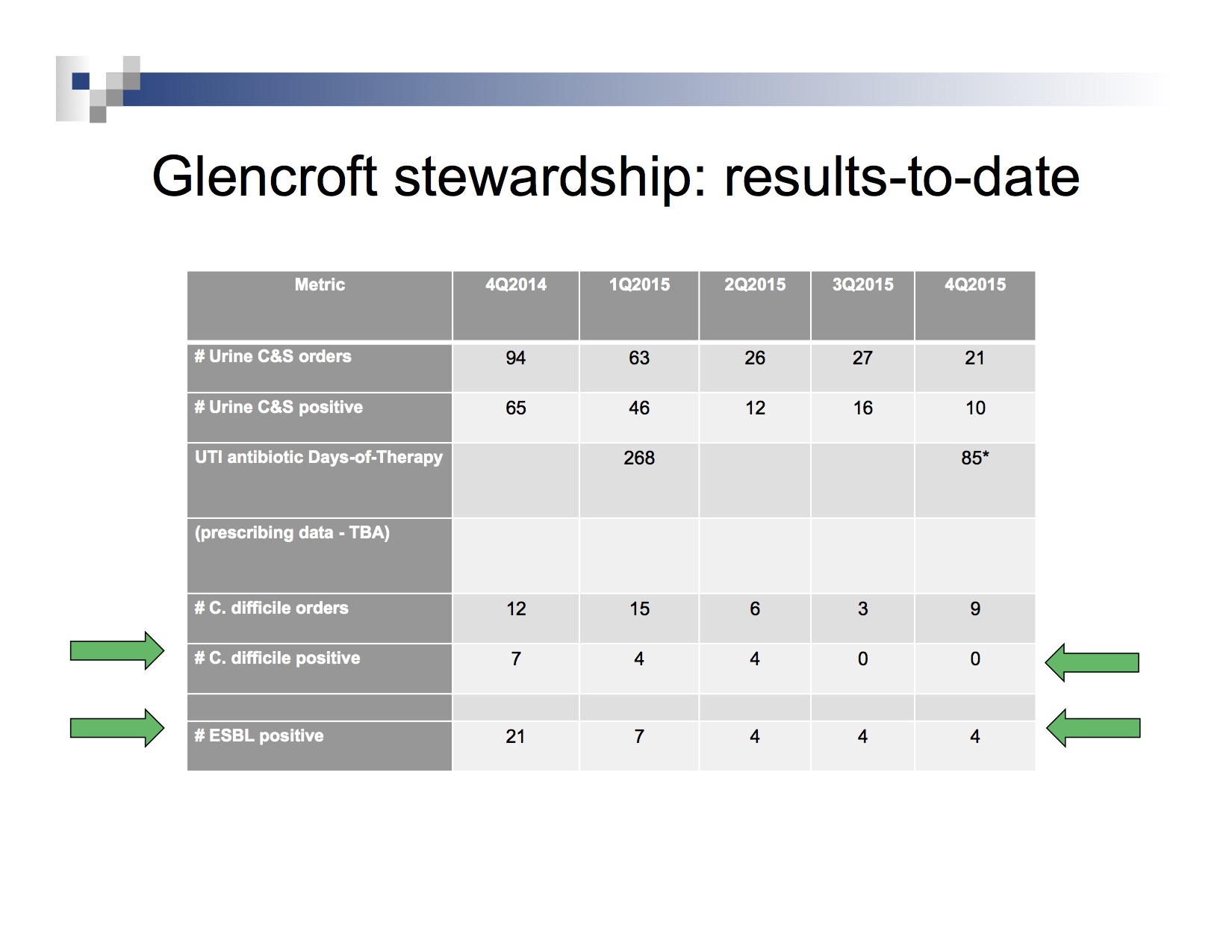 Antibiotic Stewardship A Results Oriented Approach
