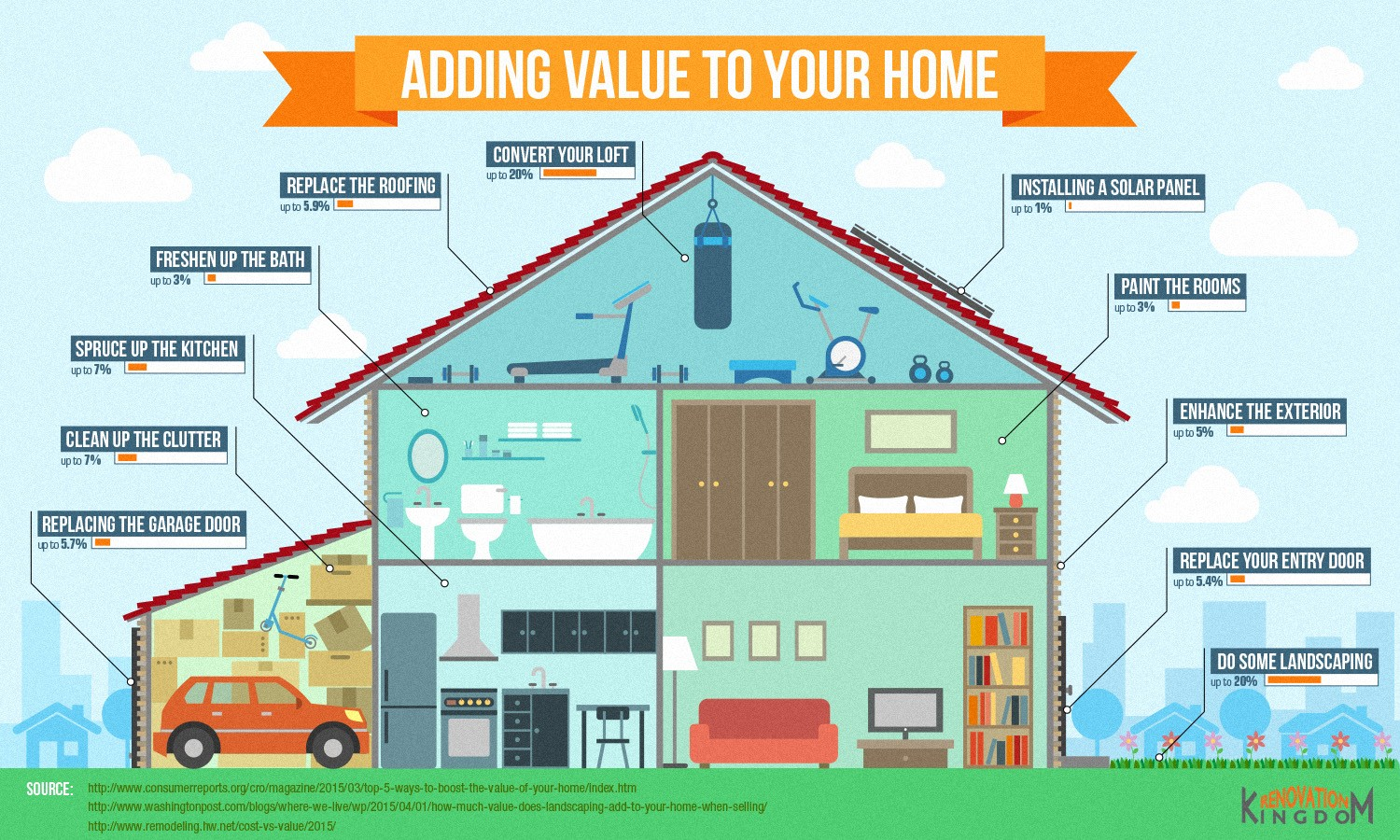 Home Improvements That Add Value