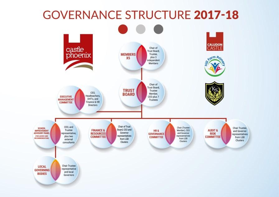 Trust-Governance-Structure
