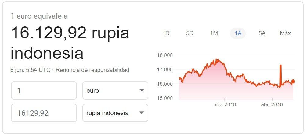 Rupia indonesia. Billetes 2019. Dónde comprar rupia IDR hoy- Cambiator.es