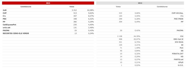 Datos Arenys 2015-2012