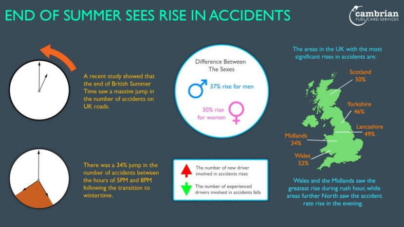 end of summer sees rise in accidents