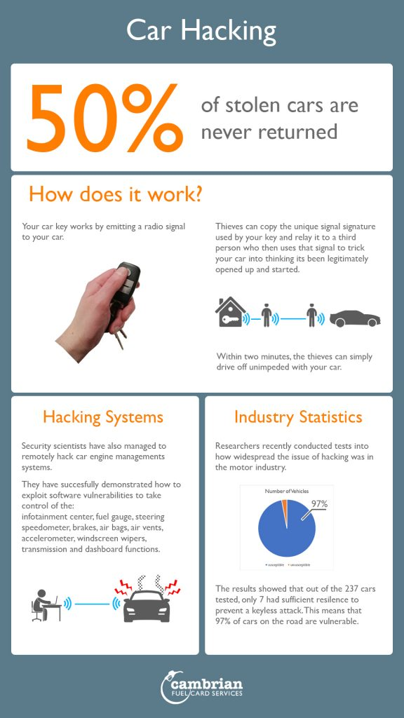 Car hacking how to and stats