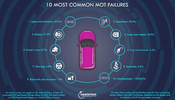10 Most Common MOT Failures – Infographic