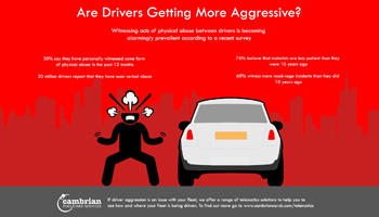 Are Drivers Getting More Aggressive? – Infographic