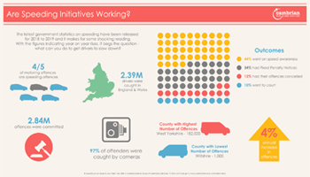 Are Speeding Initiatives Working? – Infographic