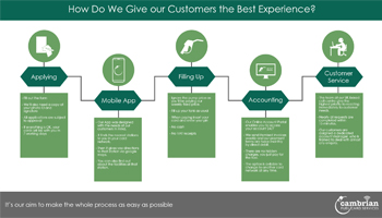 How Do We Give our Customers the Best Experience? – Infographic