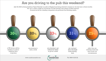 Are you driving to the pub this weekend? – Infographic