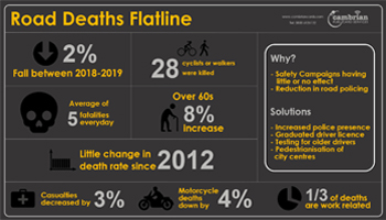 Road Deaths Flatline – Infographic