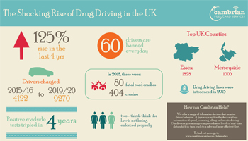 The Shocking Rise of Drug Driving in the UK – Infographic