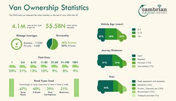 Van Ownership Statistics – Infographic