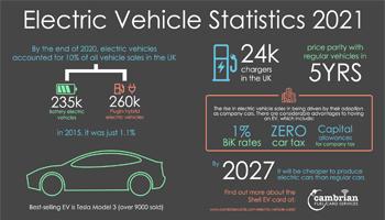Electric Vehicle Statistics 2021- infographic