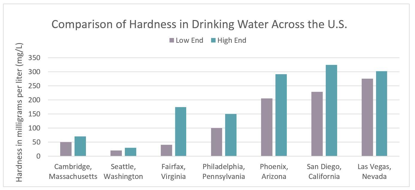 Zoom in also drinking water hardness city of cambridge massachusetts rh cambridgema