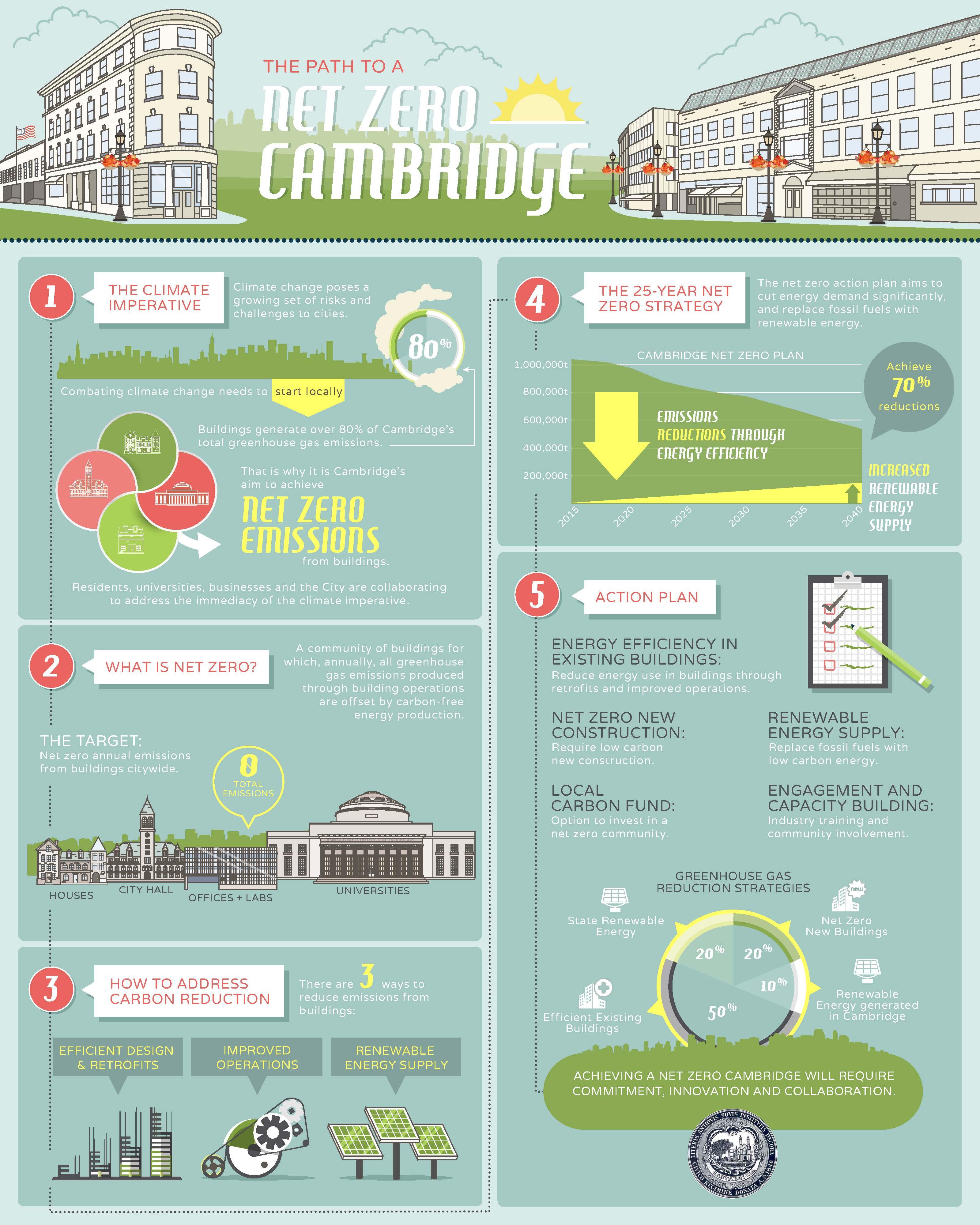 Net Zero Action Plan Infographic