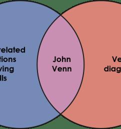venn diagram based on john venn [ 1281 x 787 Pixel ]