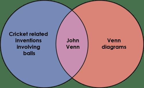 small resolution of venn diagram based on john venn