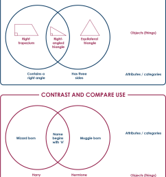 venn diagram on classification use against contrast and compare use [ 1388 x 1624 Pixel ]
