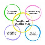 Mindfulness Emotional