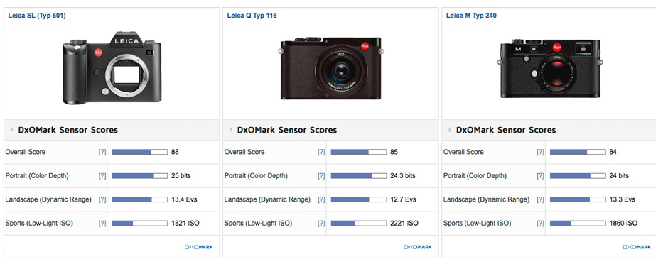 Leica SL Typ 601 Review (DxOMark): Best-performing Leica