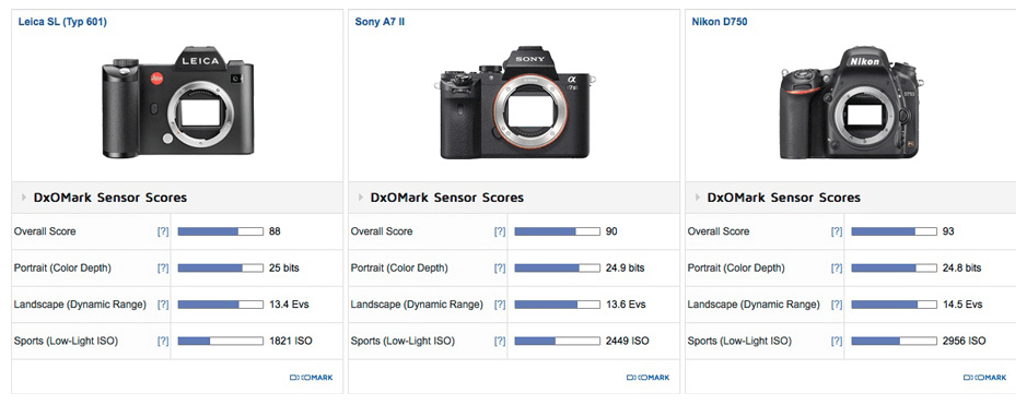 Leica SL Typ 601 Review (DxOMark): Best-performing Leica