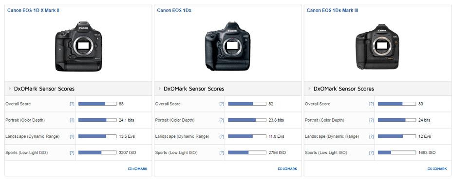 Canon EOS-1D X Mark II Sensor Review (DxOMark): New class