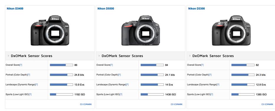 Nikon D3400 Sensor Review (DxOMark): New Class Leader