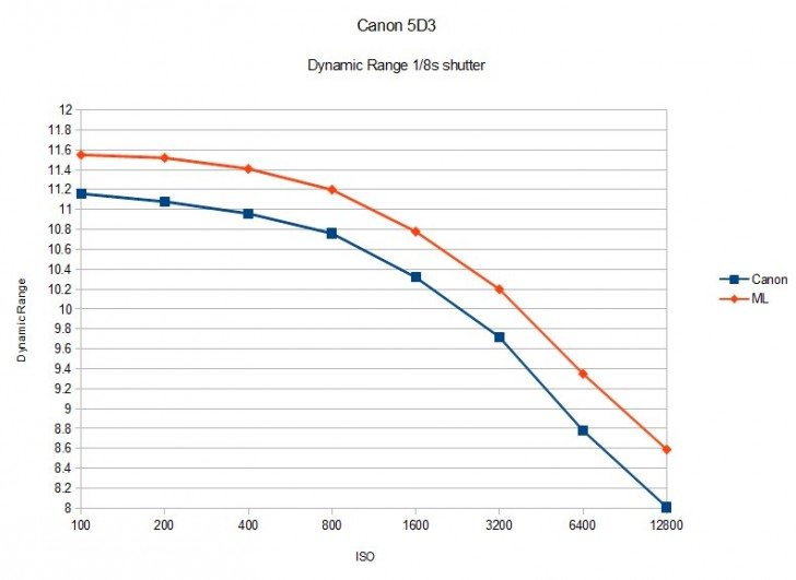 Magic Lantern Increases 5D Mark III sensor Dynamic Range