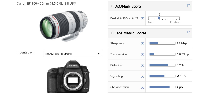 EF 100-400mm f/4.5-5.6L IS II USM Lens DxOMark Tested