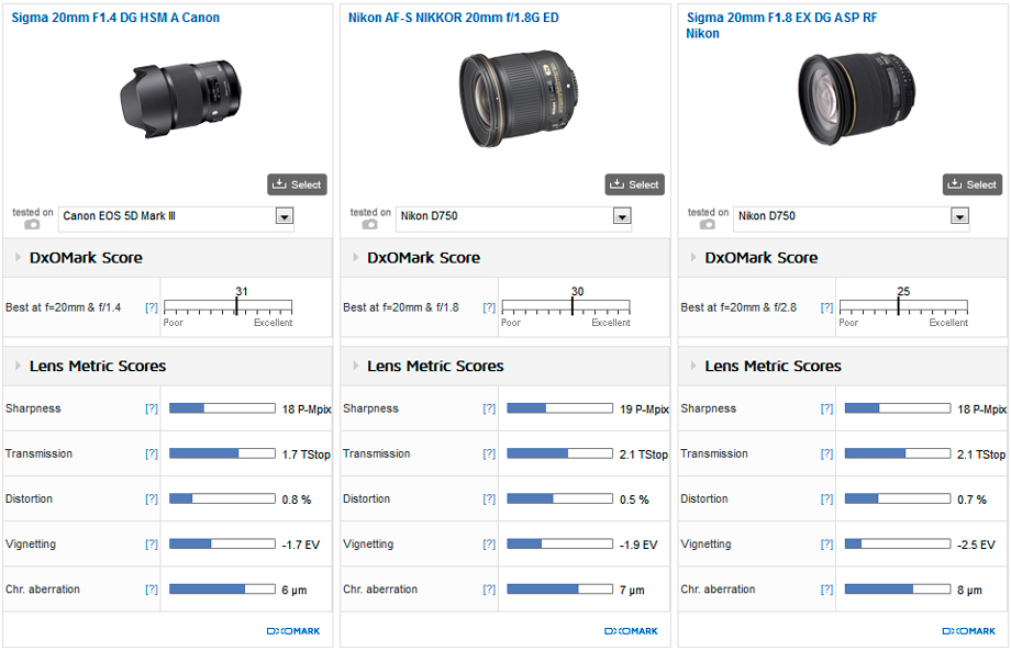 New Ultra-Wide King: Sigma 20mm f/1.4 Art Lens for Canon