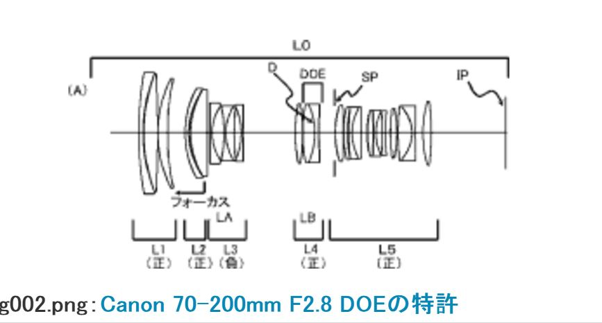 Canon EF 70-200mm f/2.8 DO Lens Patent
