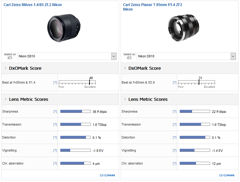 Zeiss Milvus 85mm f/1.4 Lens for Nikon DxOMark Tested