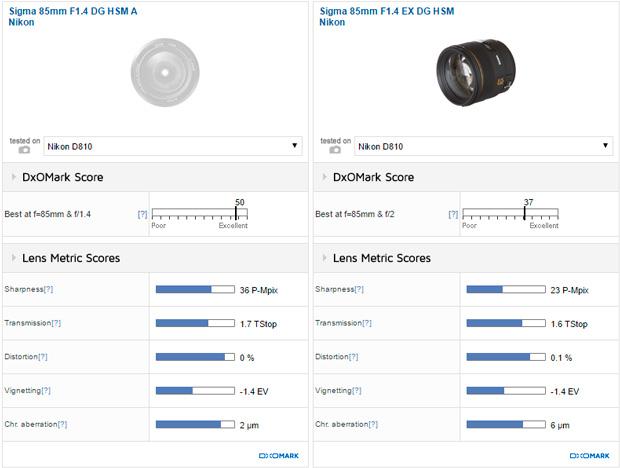Best Lens Ever: Sigma 85mm f/1.4 DG HSM Art Lens for Nikon