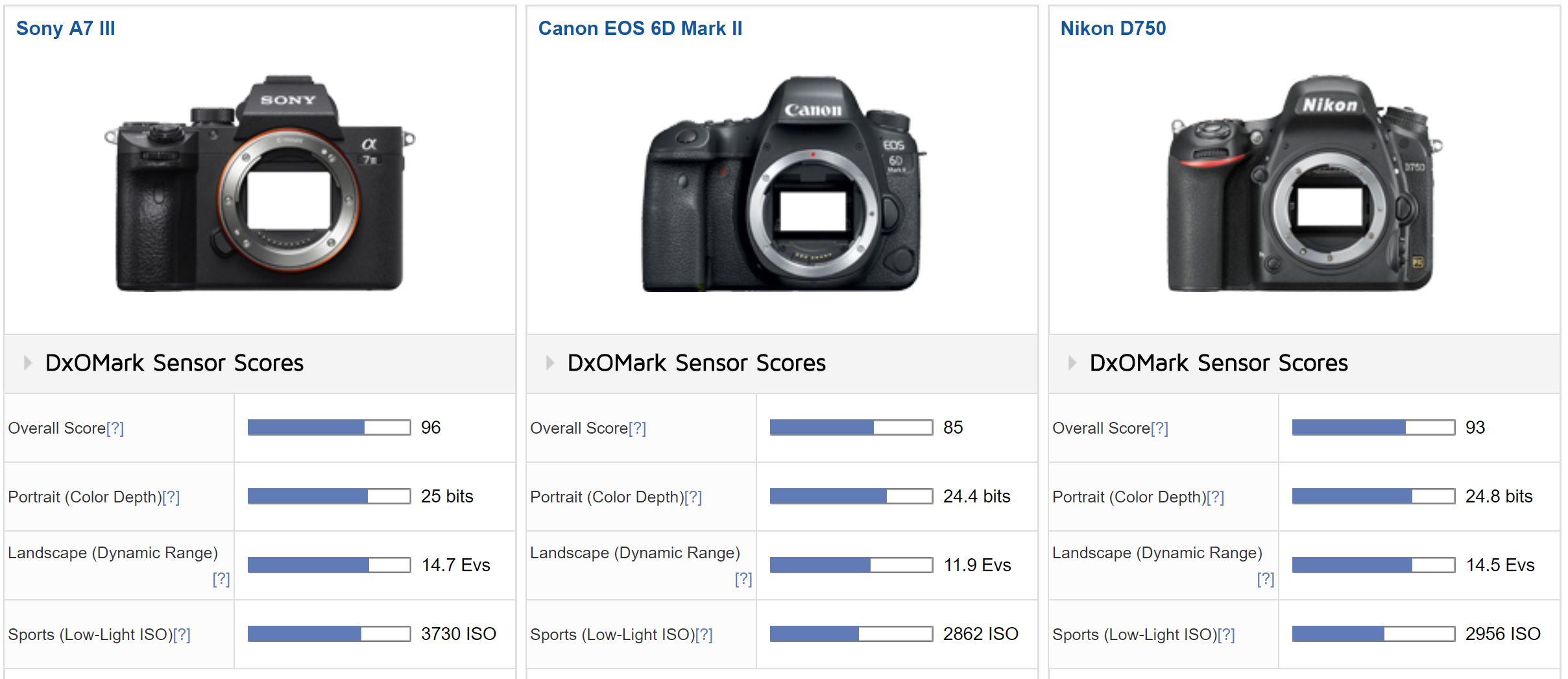 Sony a7 III DxOMark Tested