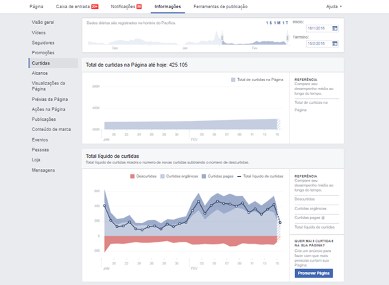 CURTIDAS - Facebook Insights