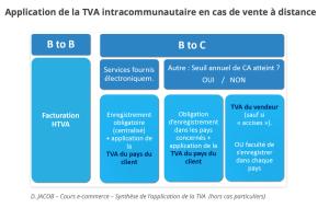 Application de la TVA en France