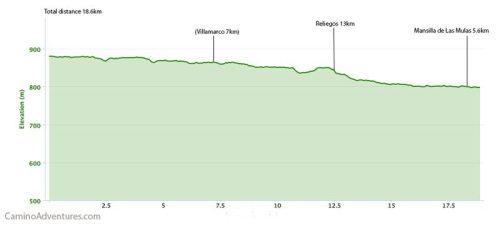 El Burgo Raneros to Mansilla de Las Mulas Elevation Map