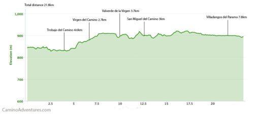 Leon to Villadangos del Paramo Elevation Map