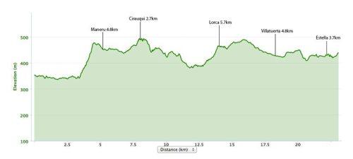 Puente la reina to Estella Elevation Map