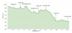 Roncesvalles-to-larrasoana-map-elevation