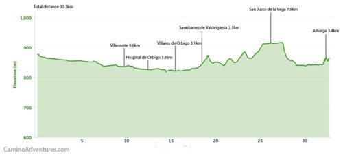 Villar de Mazarife to Astorga Elevation Map