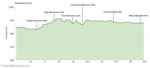 Leon to Villar de Mazarife Elevation Map