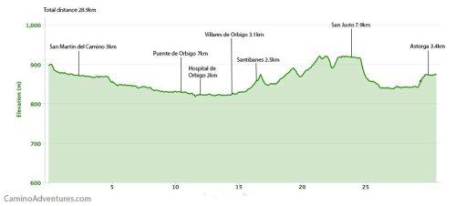 Villadangos Del Paramo to Astorga Elevation Map