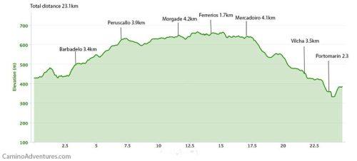 Sarria to Portomarin elevation map