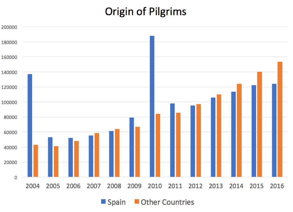 Origin of Pilgrims
