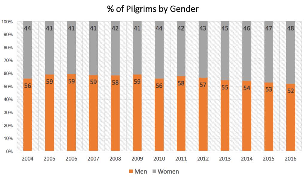 More women walking the Camino - Pilgrims by gender