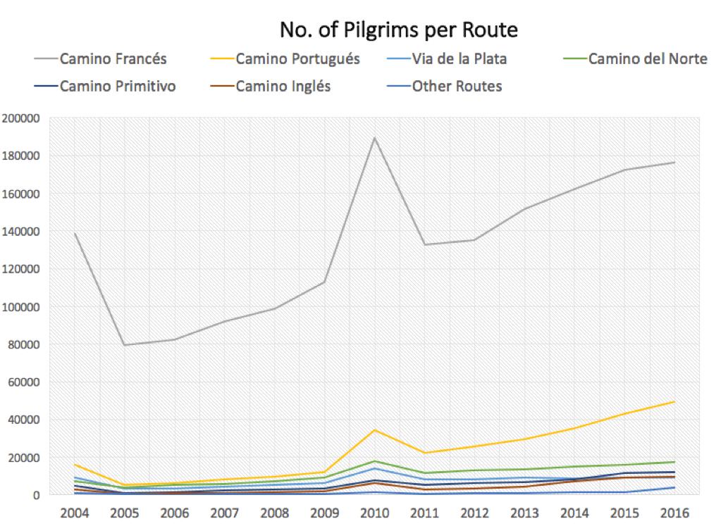 pilgrims per route - most popular camino routes